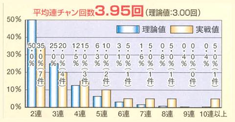 魚群→マリンちゃんが8-9停止でハズれてから100回転以内に確変大当りした場合の平均連チャン回数分布