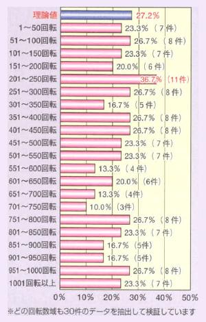 <グラフ>表示回転数別100回転以内の大当り分布