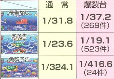 5時から爆裂台の各予告出現率
