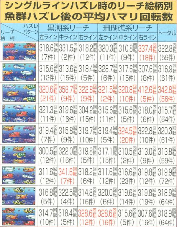 シングルラインハズレ時のリーチ絵柄別・魚群ハズレ後の平均ハマリ回転数