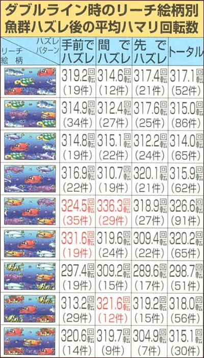 ダブルライン時のリーチ絵柄別・魚群ハズレ後の平均ハマリ回転数